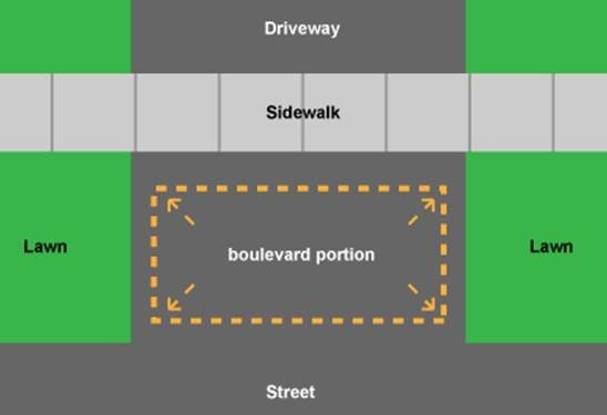 Illustration of where to park on boulevards